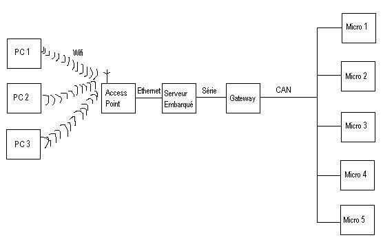Schéma prototype pour le flashage 2009
